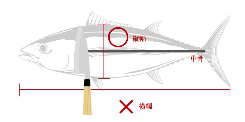 出刃包丁のサイズの測り方
