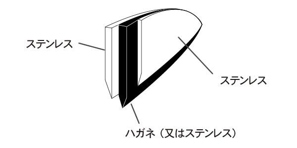 三徳包丁の構造