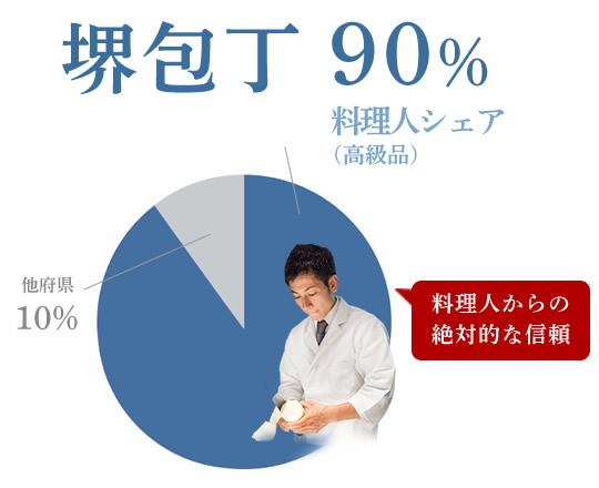 堺包丁は料理人の90%が使用